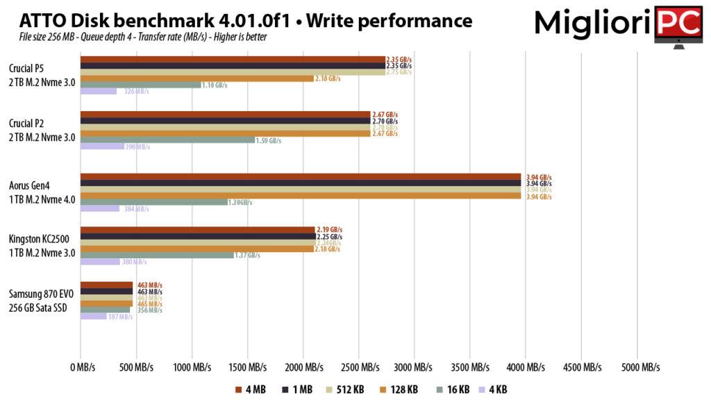 Kingston KC2500 1 TB Benchmark SSD M.2 Nvme • ATTO Disk Benchmark confronto scrittura ssd